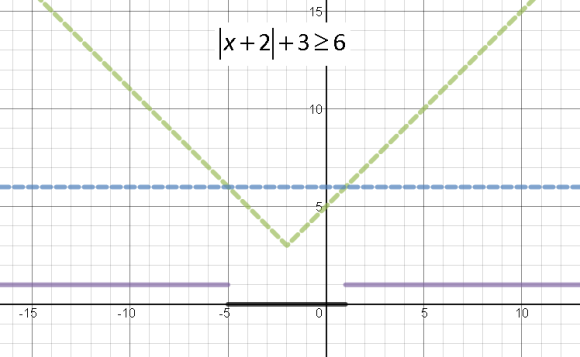 absolute graph