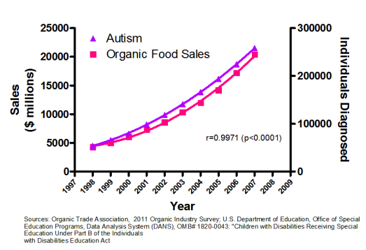 correlation-does-not-imply-causation