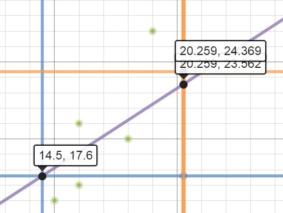 Desmos Lessons for AP Statistics   mathcoachblog